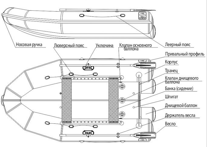 Производство надувных лодок ПВХ своими руками по чертежам